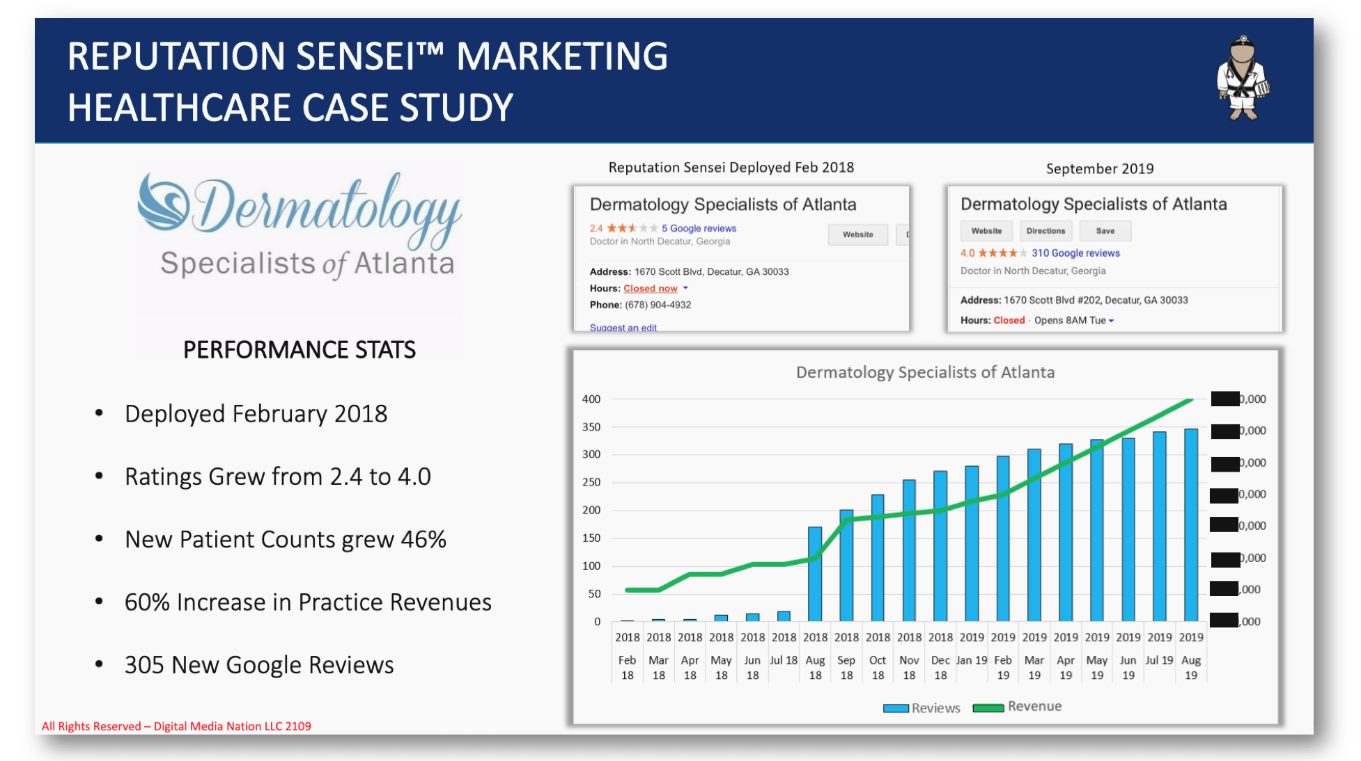 Dermagology Specialists of Atlanta - Performance Stats Screen Shot
