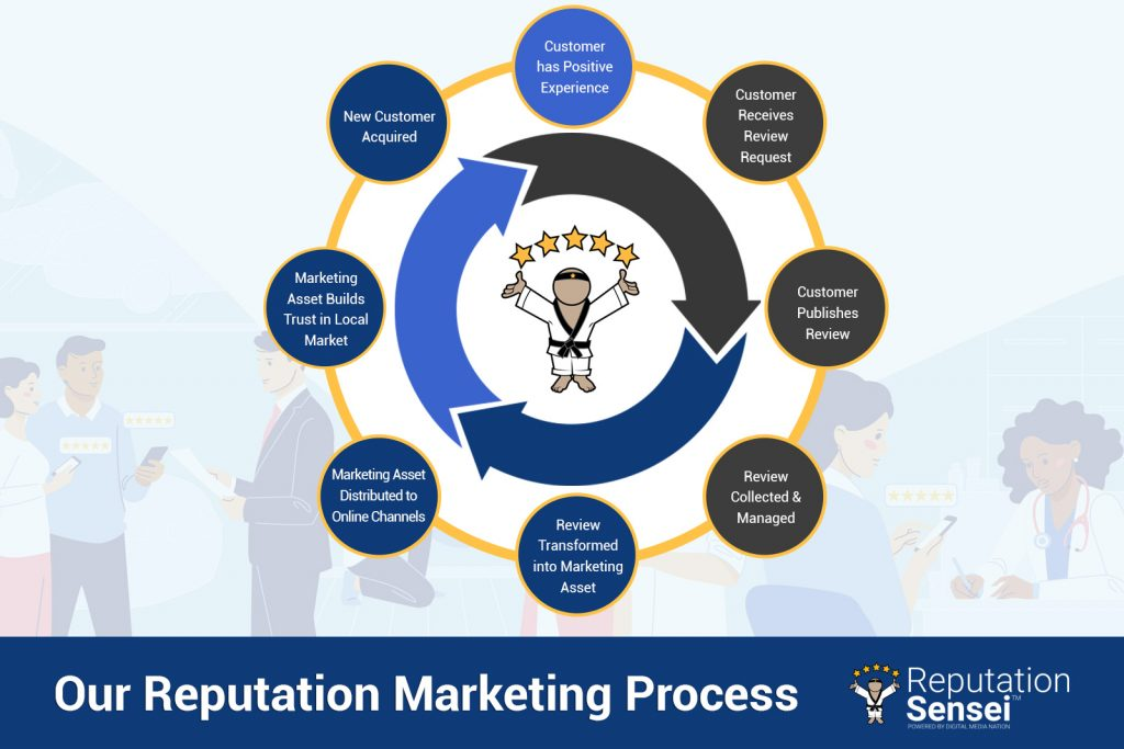 Reputation Sensei's Reputation Marketing Process