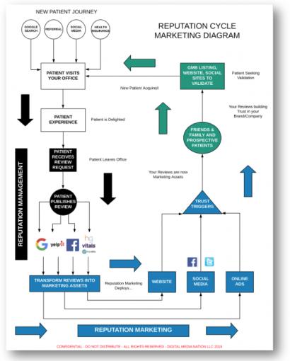Reputation Cycle Marketing Diagram Image